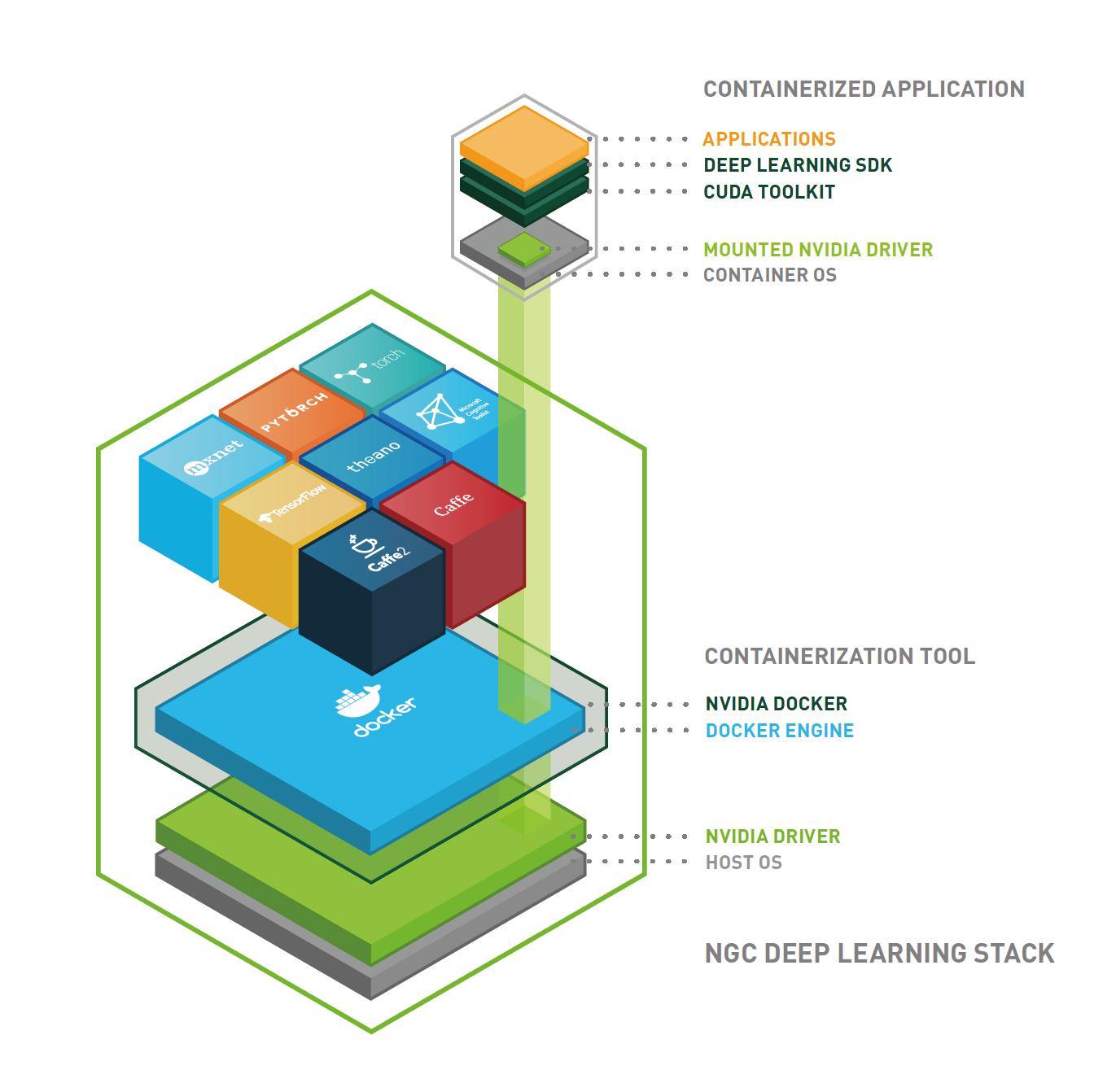 Docker on NVIDIA GPU Cloud — DGX_wiki 1 documentation